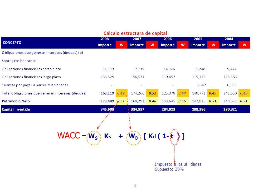 WACC = WS Ks + WD [ Kd ( 1- t ) ]